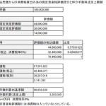 収益物件・不動産投資物件の仲介手数料上限額~消費税がかかる場合~